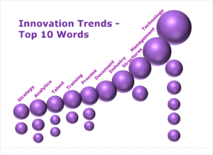 Innovation Trends - Top 10 Words - by Rajiv Maheshwari